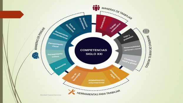 Competencias para el siglo XXI -Aprender a Pensar y a Aprender-